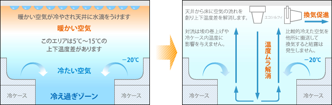 エアコンの暖房・冷房を効率よく空気循環させるサーキュレーター|エコシルフィ