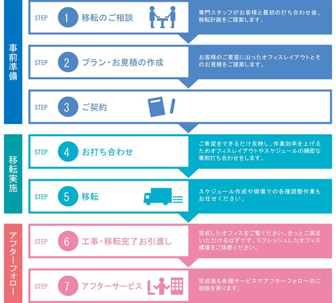 家具/その他サービス